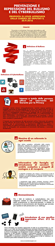 infografica bullismo proposta di legge
